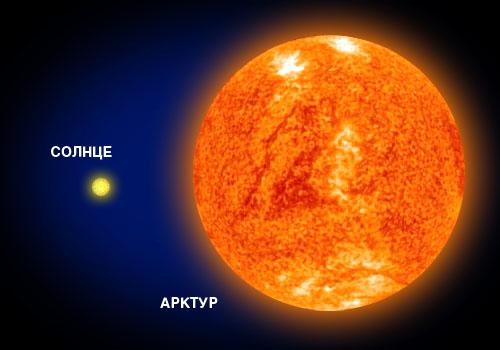 Сравнительная величина звезды Арктура и Солнца