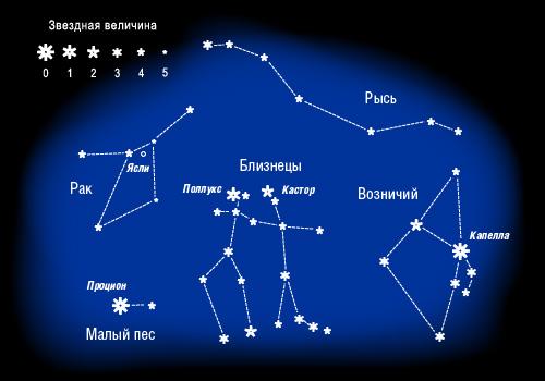 """Созвездия """"Близнецы"""", """"Возничий"""", """"Малый пес"""", """"Рак"""", """"Рысь""""."""