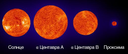 Сравнение размеров Солнца и звезд системы Альфа Центавра