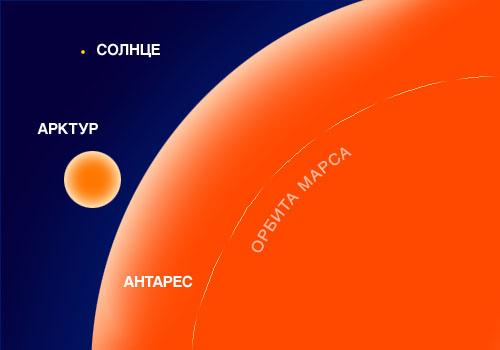 Сравнительные размеры Антареса, Арктура и Солнца