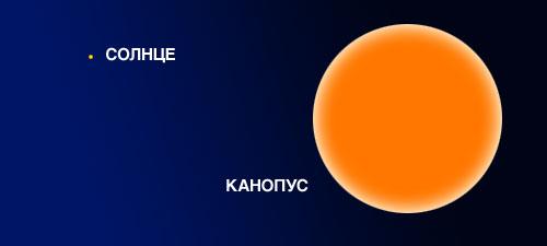 Сравнительные размеры Канопуса и Солнца