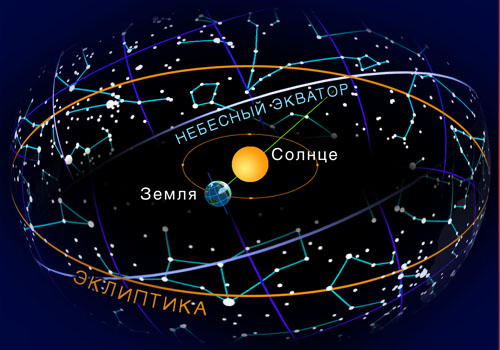 Пояс Зодиака и эклиптика